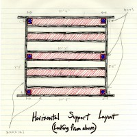 Horizontal Support Layout